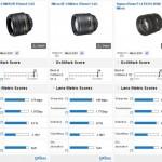DxOMark Nikon AF-S 85mm f/1.8G Test Results : Best Prime Lens