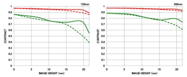 Sigma-120-300mm-f2.8-DG-OS-HSM-lens-MTF-charts