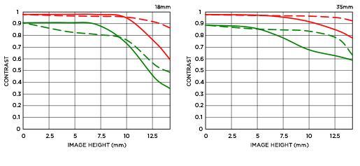 Sigma 18-35mm F1.8 DC HSM lens MTF chart