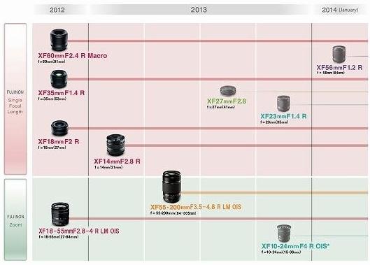 fujinon_x-mount_lens_roadmap