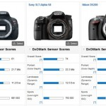 DxOMark : Canon EOS 700D / Rebel T5i Offers No Improvement in Sensor Scores