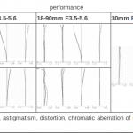 Canon Patents 30mm f/2.8, 18-90mm f/3.5-5.6, 18-135mm f/3.5-5.6 Lenses