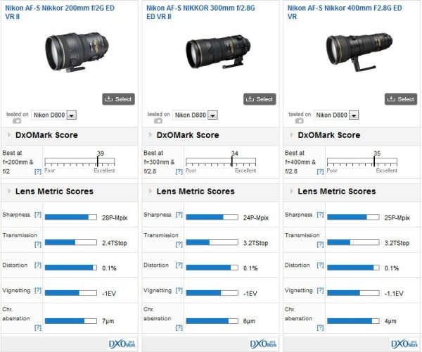 Nikon200mmf2G_vs_300mm_vs400mm_test_results
