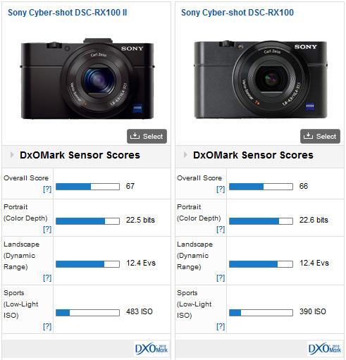 Sony-Cyber-shot-DSC-RX100M2-dxomark-review