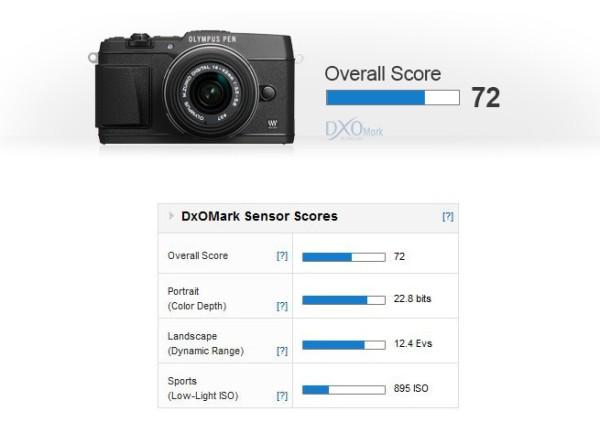 olympus-e-p5-overall-score