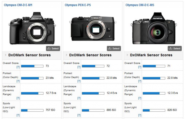 from DxOMark that shows the Olympus E-M1 vs. E-P5 vs. E-M5 cameras