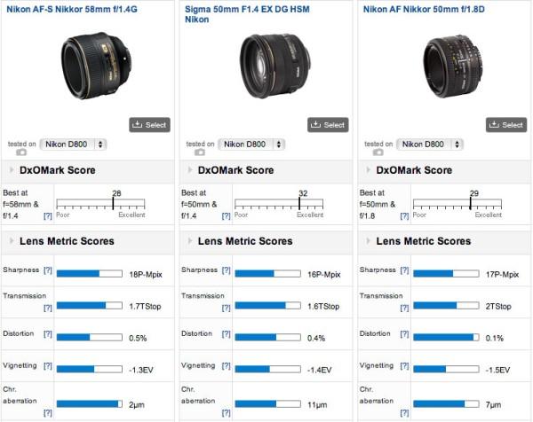 Nikkor-58mm-f.14G-lens-DxOMark-review