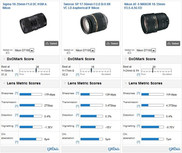 Sigma-18-35mm-f1.8-DC-HSM-comparison