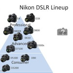 Nikon DF To Be Placed Between D610 and D800 / D800E Cameras