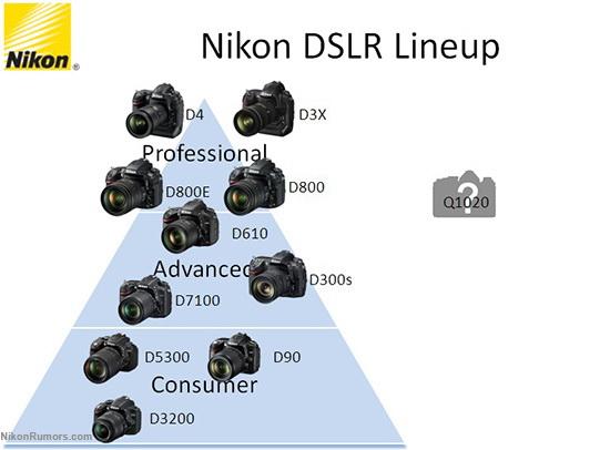 nikon-df-dslr-lineup