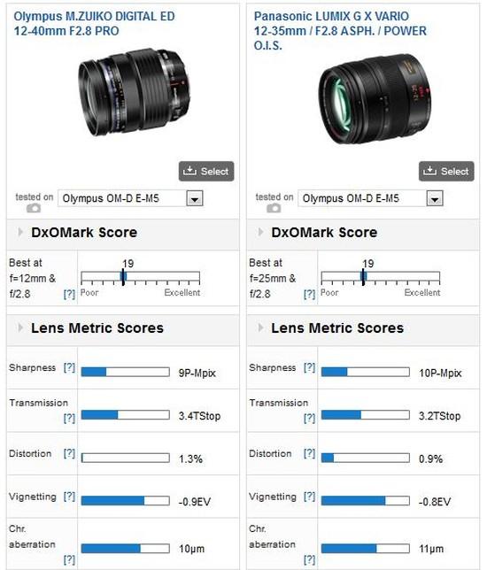 olympıus-12-40mm-vs-panasonic-12-35
