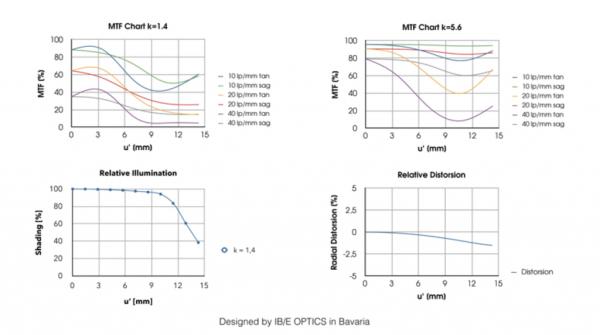 kipon-07x-adapter-charts