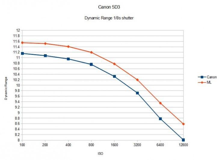 Canon-EOS-5D-Mark-III-Dynamic-Range-Magic-Lantern-vs-plain-5D3