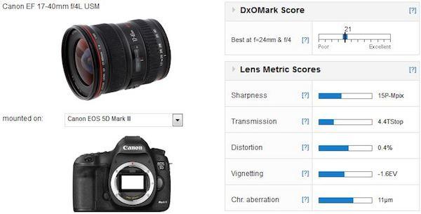 EF-17-40mm-f4L-USM-dxomark-score