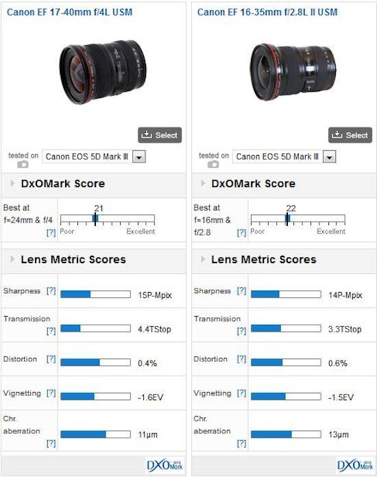 EF-17-40mm-f4L-USM-vs-EF-16-35mm-f2.8L-II-USM