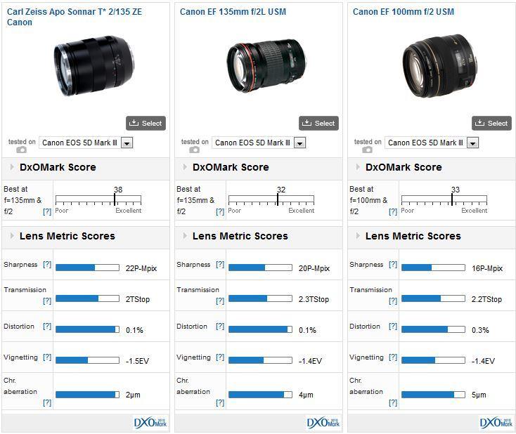 zeiss-apo-sonnar-135mm-f2-vs-canon-135mm-lenses