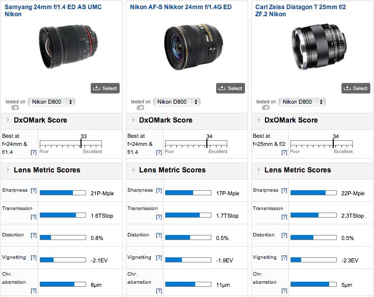 Best-performing-24mm-lenses-for-Nikon-D800-camera