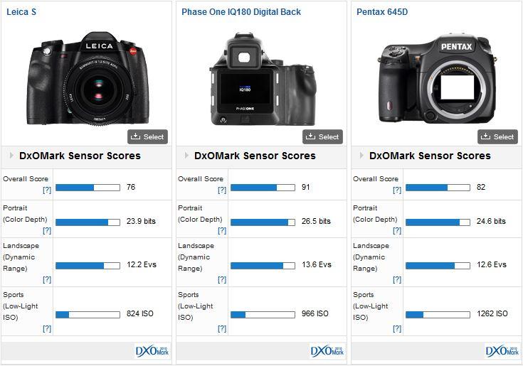 Leica-S-DxOMark-test-result