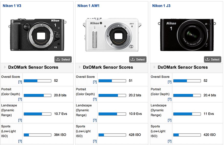 Nikon-1-V3-camera-DxoMark-test