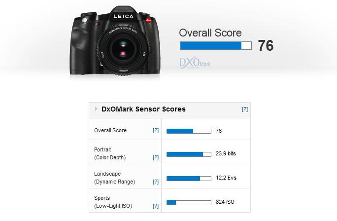 leica-s-dxomark-score