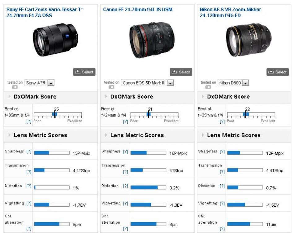 sony-fe-24-70mm-f4-comparison