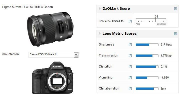 Sigma-50mm-f-1.4-art-dxomark-test-result