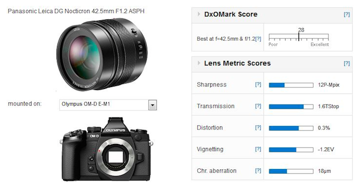 panasonic-42-5mm-f1-2-lens-review-test-results