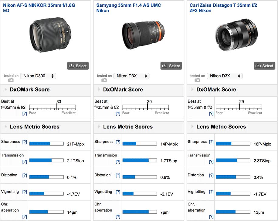 Nikon-35mm-f1.8G-ED-FX-lens-DxOMark-test
