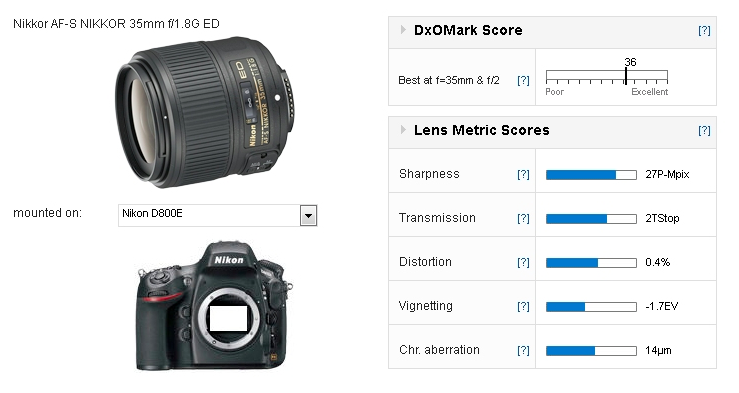 nikon-35mm-f1-8g-ed-fx-lens-review-test-results
