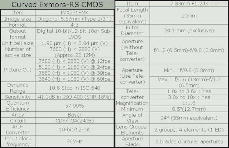 sony-curved-sensor-camera-specs-leaked