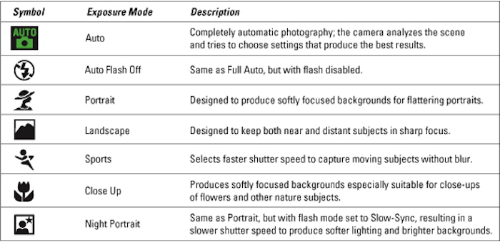 dslr camera shooting modes automatic scene modes