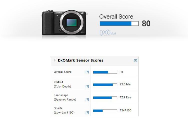 sony-a5100-sensor-review-dxomark-score
