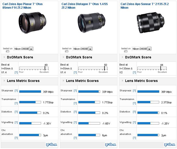 zeiss-otus-85mm-f1-4-lens-dxomark-comparison
