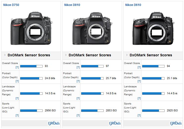 Nikon_D750__D810__D610_dxomark_comparison
