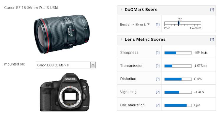 canon-ef-16-35mm-f4l-is-usm-lens-dxomark-score