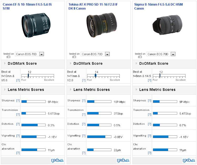 canon-ef-s-10-18mm-f4-5-5-6-is-stm-dxomark-comparison
