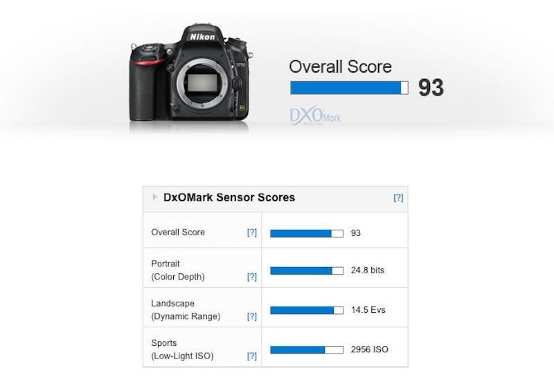nikon-d750-sensor-review-dxomark-score
