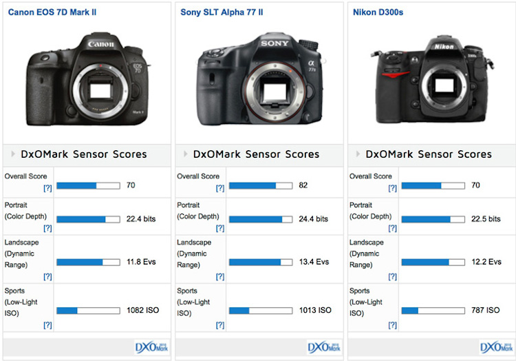 canon eos 7d mark ii sensor review and test results daily camera news canon 70d instruction manual eos 7d instruction manual