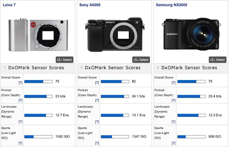 Leica-T-Typ-701-mirrorless-camera-DxOMark-comparison-2