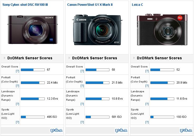 Sony-Cyber-shot-DSC-RX100-III-vs-Canon-PowerShot-G1-X-Mark-II-vs-Leica-C