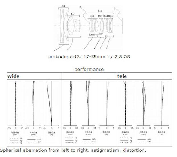 sigma-17-55mm-f2-8-os-patent