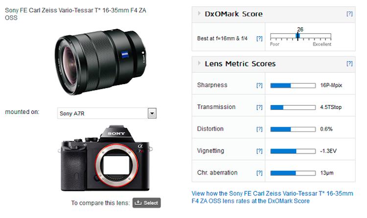 zeiss-fe-16-35mm-f4-za-oss-lens-dxomark-score