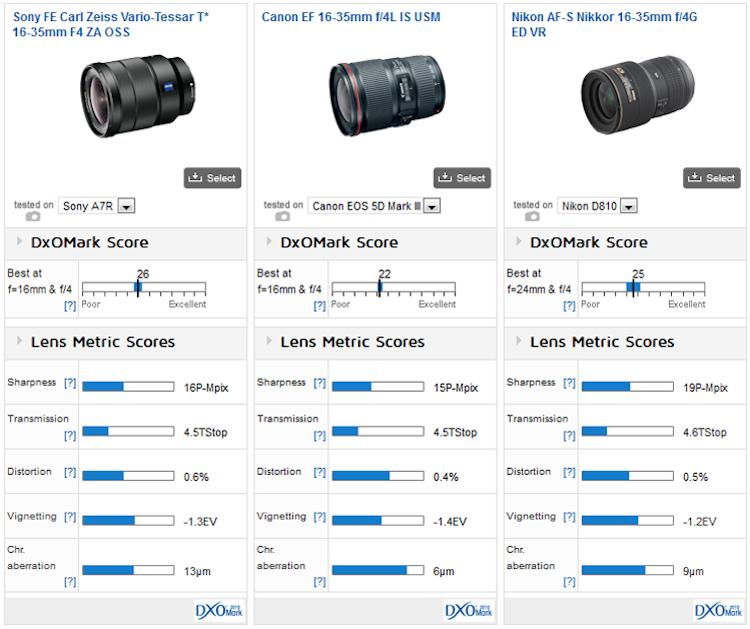 zeiss-fe-16-35mm-f4-za-oss-lensvs_Canon_16-35_Nikkor_16-35
