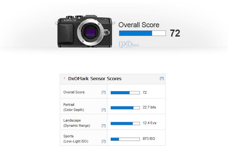 Olympus_E-PL7_DxOMark_Score