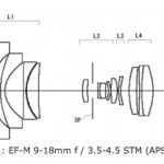 Canon Patent for 9-18mm Ultra-Wide Angle Lens for EOS M
