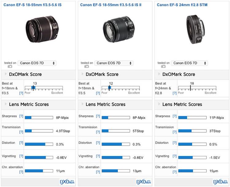 canon ef s 24mm f 2 8 stm pancake lens test results daily camera news. Black Bedroom Furniture Sets. Home Design Ideas