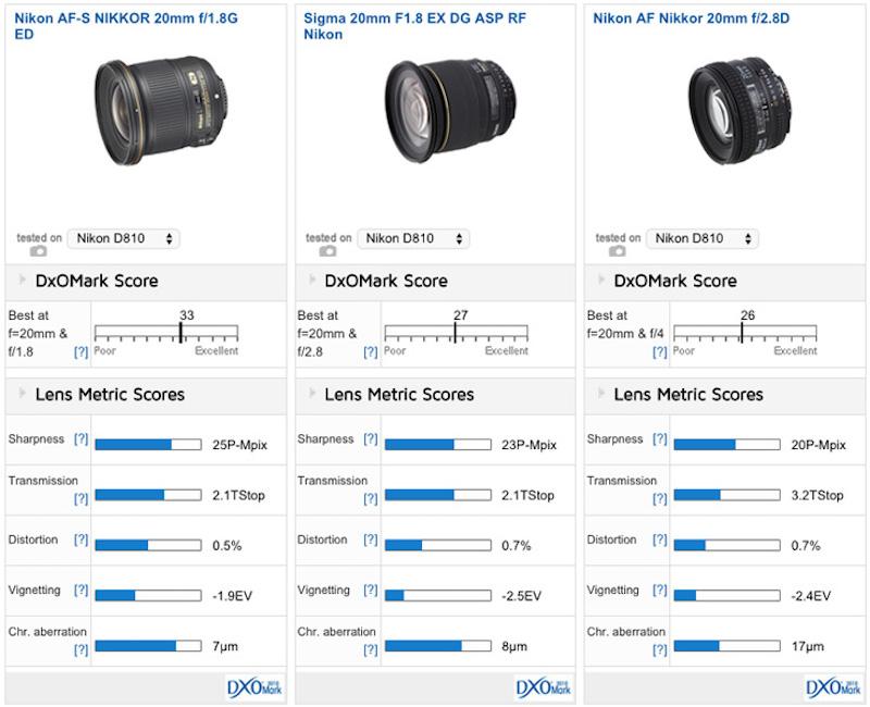 http://www.dailycameranews.com/wp-content/uploads/2015/03/nikon-af-s-nikkor-20mm-f1-8g-ed-lens-comparison-1.jpg