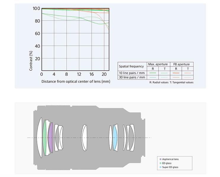 sony-fe-90mm-f2-8-g-oss-macro-lens-mtf-graph