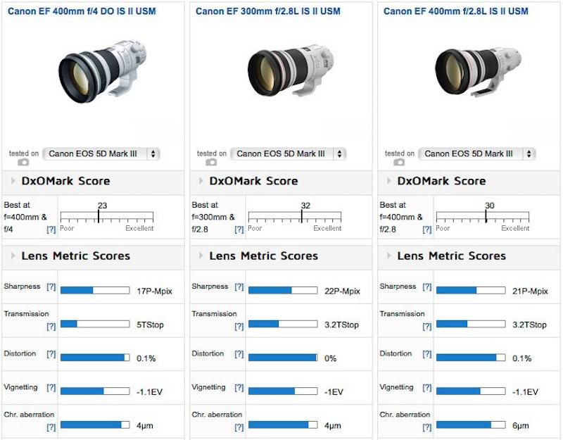 canon-ef-400mm-f4-do-is-ii-usm-lens-test-comparison