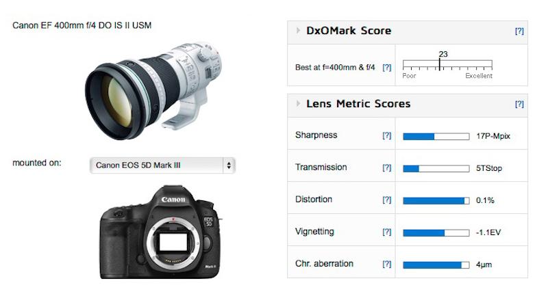 canon-ef-400mm-f4-do-is-ii-usm-lens-test-score
